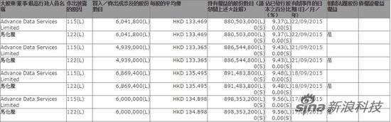 腾讯控股近日交易数据