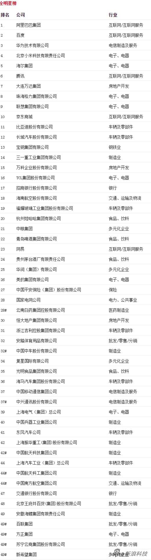 2015年最受贊賞的中國公司排行榜