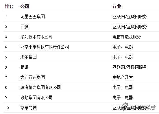 """2015年""""最受贊賞的中國公司""""排行榜"""