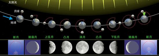 月相的形成原因。由于日地月的相互运行,太阳光在一个月中照亮月球的不同球面。地球上看到月面被照亮的部分,从阴历月初完全黑暗的新月逐渐增大到上弦月,到月中出现满月,之后被照亮的月盘逐渐变小至下弦月,直至月末再次出现新月。