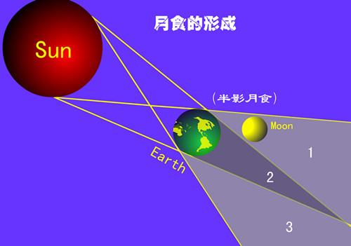 月全食形成原理图。当月亮运行到本影区域,就会发生月全食。