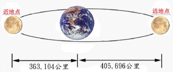 月亮-地球之间的距离示意图。月亮分别位于近地点和远地点