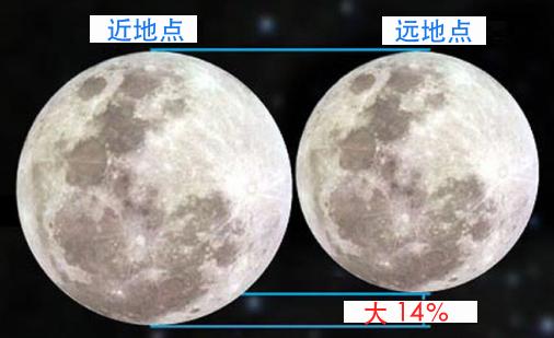 玉轮位于近所在时,咱们看到的月盘要比远所在大约14%(?timeanddate.com)