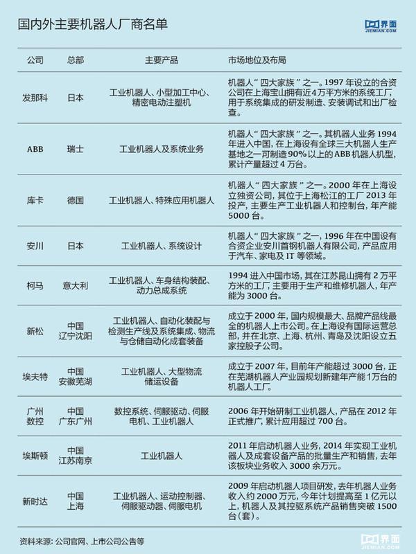 機器人概念火爆 中國究竟建了多少產業園?(圖)