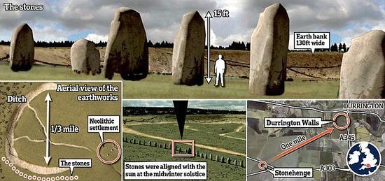 考古学家最近宣布,在距离巨石阵(图示)约一英里的地方,发现了一个排成直线的巨石阵列,据推测这些石头的历史可追溯到4500年前。