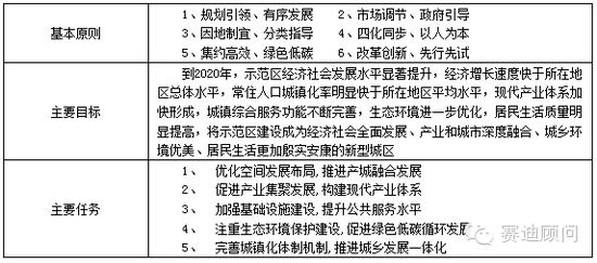表1 建设产城融合示范区具体要求