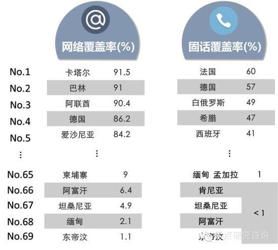 """附图: """"一带一路""""沿线国家互联网和固定电话覆盖率排名"""