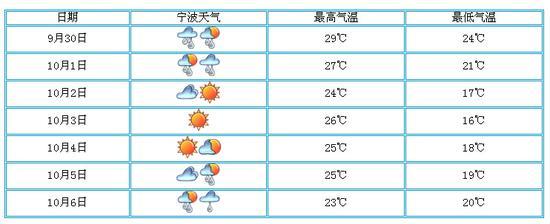 宁波国庆长假降雨少