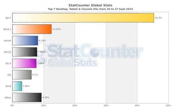 全球操作系统市场数据份额