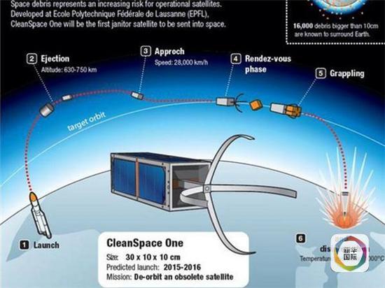 研制中的仿生手臂捕捉太空垃圾的示意图。