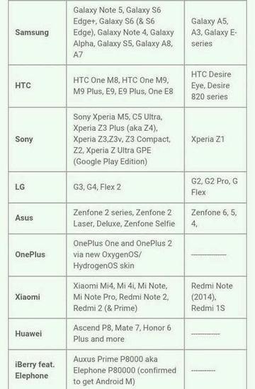 首批安卓6.0升级名单一览 有你的份吗?
