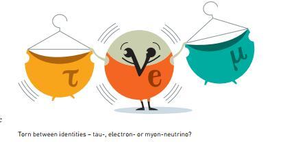 """中微子的三种""""味"""":从左到右——τ中微子,电子中微子和μ中微子"""