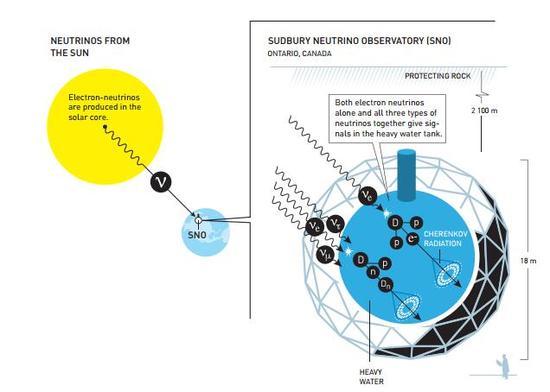 萨德伯里微中子观测站主要观测太阳产生的中微子,太阳内部的核反应过程只会产生电子中微子。它又两种观测模式,要么只能测定电子中微子的数量,要么能够测定全部三种中微子的总信号数量,但不能进行具体的相互区分。结果显示这里测得的电子中微子数量少于预期,但中微子总数与理论预期相符。因此,在从太阳到地球的路途中,电子中微子必定发生了变化
