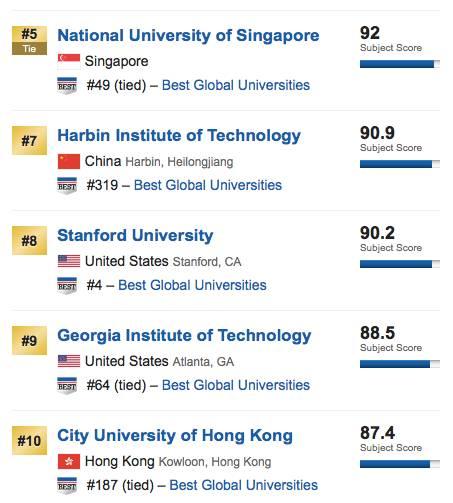 清华超麻省理工学院 中国工程类专业居世界第一