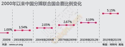 2000年以来中国分摊联合国会费比例变化。财新网