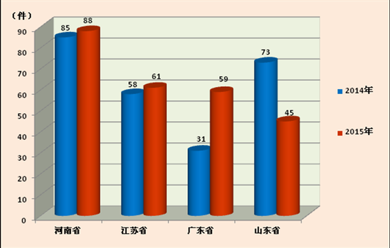 图1 2014年、2015年1-6月四省举报受理量