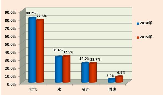 图2 2014年、2015年1-6月主要污染类型举报占比