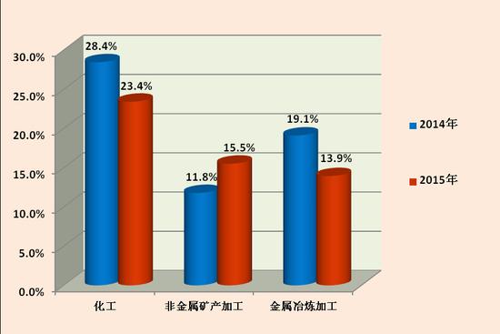 图3 2014年、2015年1-6月三大污染行业举报占比