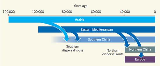 图2:人类的迁移(来自:Nature)