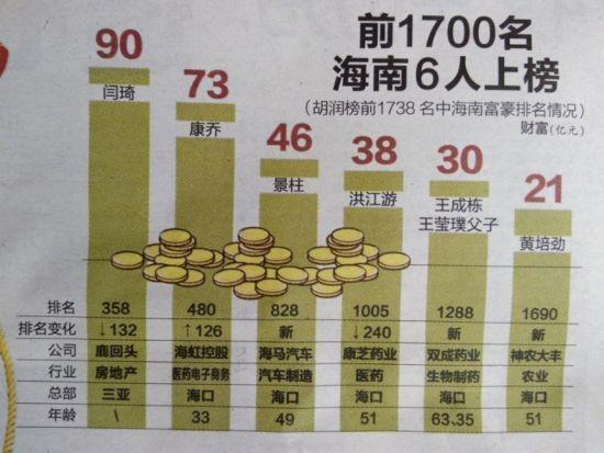 胡润榜前1738名中海南富豪排名情况