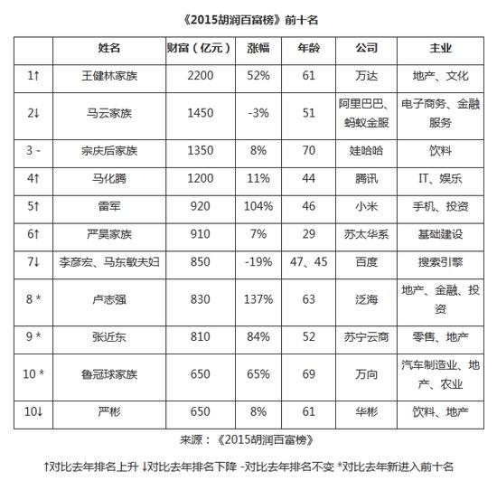 2015胡润百富榜