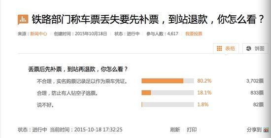 新浪网的调查显示,八成网友不认同铁道部的说法。