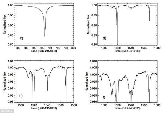 在开普勒望远镜观测期间,恒星KIC 8462852经历了一系列不规则,非周期性的光度降低,且光变幅度高达20%以上,令人困惑