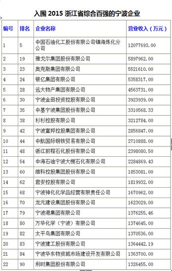 宁波企业入围榜单