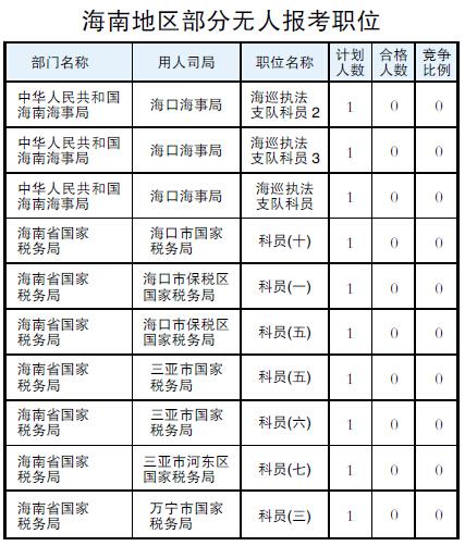 海南省国考_2016年国考海南19个职位尚无人报考 最热竞争比293:1