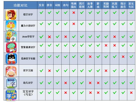 儿童识字App大PK 汉字王国只娱乐不学习