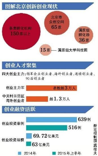北京:科技轉化收益七成可歸科研人員