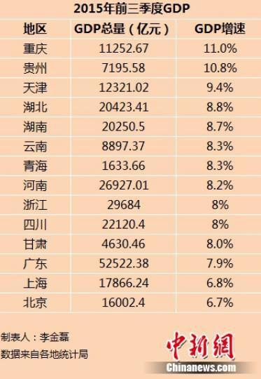 14省份2015年前三季度GDP。