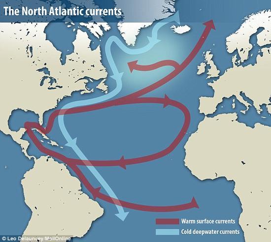 大西洋经向翻转洋流(AMOC)由向北流动的温暖表面海流(红色箭头)和向南流动的深层冷水(蓝色箭头)组成。