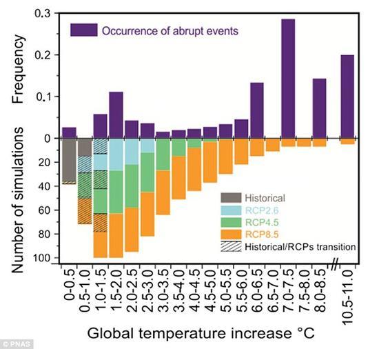 """全球变暖所导致的""""临界点""""发生频率示意图。图中信息显示出,随着温度范围的增加,受迫性气候突变事件的发生出现了分歧。"""