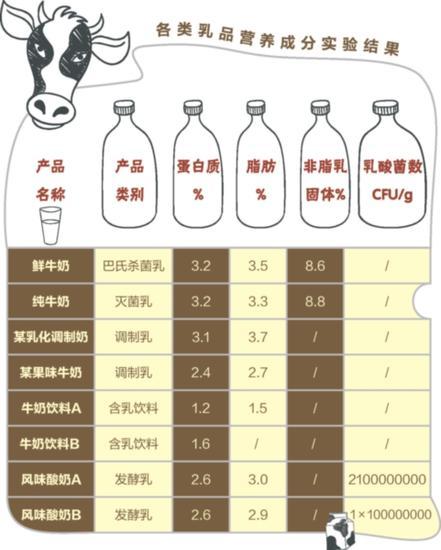 牛奶成分_含乳饮料营养成分与牛奶相当?