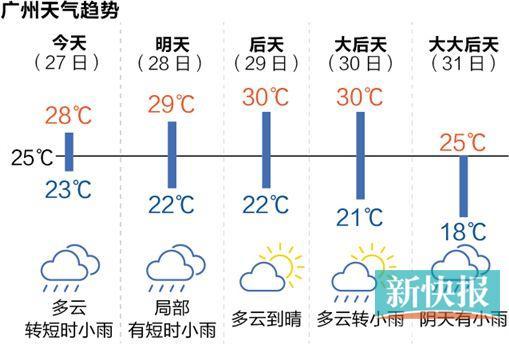 这一周的工作日预计基本都是晴天,周末迎来雨天。今天弱冷空气带来几阵小雨,最高气温略降。冷空气估计要等到周末了,到时气温将有明显下降。   未来几天广东省受补充冷空气影响,大部市县干晴天气持续,早晚清凉,部分市县有轻雾或霾。27-29日,粤西市县多云,局部有阵雨,其余市县晴天到多云。南部市县气温21~30,其余市县17~31。展望30-31日,广东省受中等强度冷空气影响,全省有一次大风降温降雨过程。(许力夫 廖木兴)