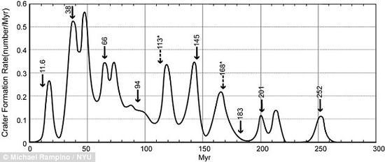 研究人员已经发现,2600万年的流星撞击周期与过去2.6亿年间的物种大灭绝时间不谋而合。从图中可以看出,地球上撞击坑形成率的变化过程,箭头表示物种大灭绝的日期。