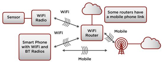 那些來自傳感器的數據都是如何上傳至雲端的?
