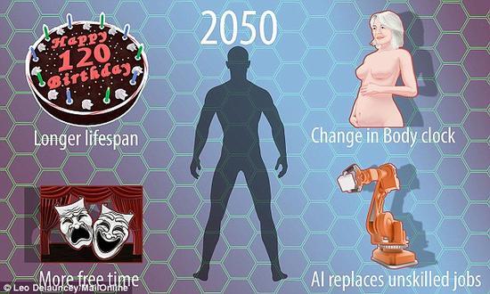 拉斯特预言,到2050年人类将拥有更长的寿命,机器人会完成无技术含量的工作,女人生孩子的时间会推迟,人们花在从事文化活动中的时间将更多。