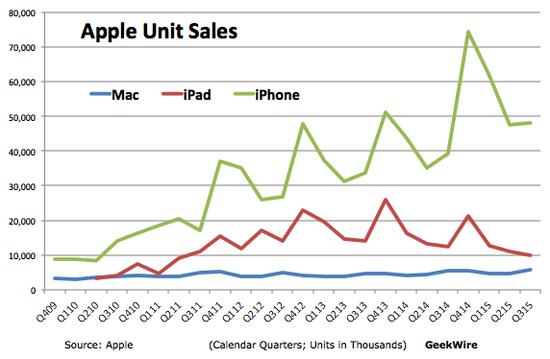苹果各季度iPhone、iPad、Mac销量