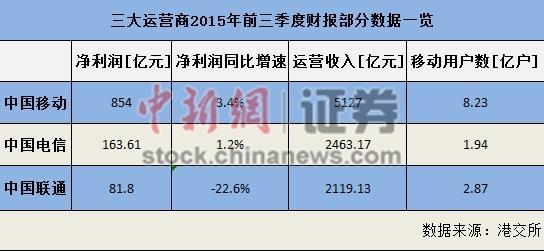 三大运营商2015年前三季度财报部分数据