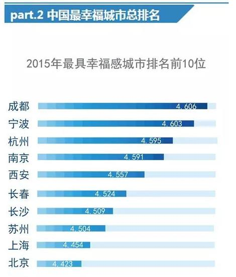 中国2015年最幸福城市名单出炉 杭州排第三