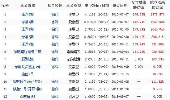 """全方位""""扒扒""""私募壹哥徐翔的成名落网记"""