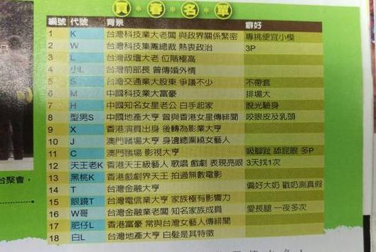 台卖淫案嫖客曝光:香港重量级天王K等上榜