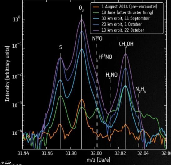 """""""罗塞塔""""号已对67P/楚留莫夫-格拉西孟柯彗星进行了为期一年多的研究,探测发现彗星核中存在大量不同气体。"""