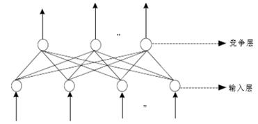 SOM自组织神经网络结构图