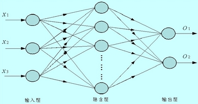 BP神经网络基本结构图