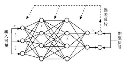BP网络结构