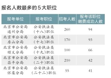 北京市公务员考试报名