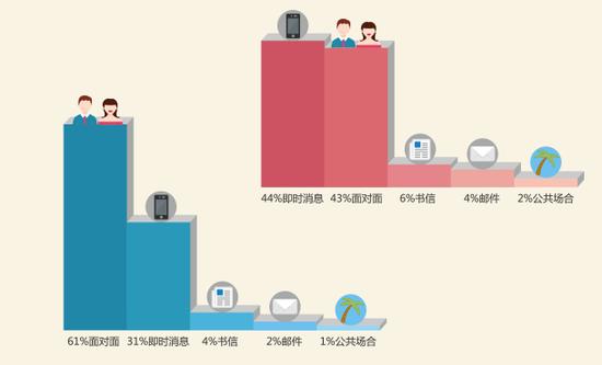 世紀佳緣發布第六期中國男女婚戀觀調查報告